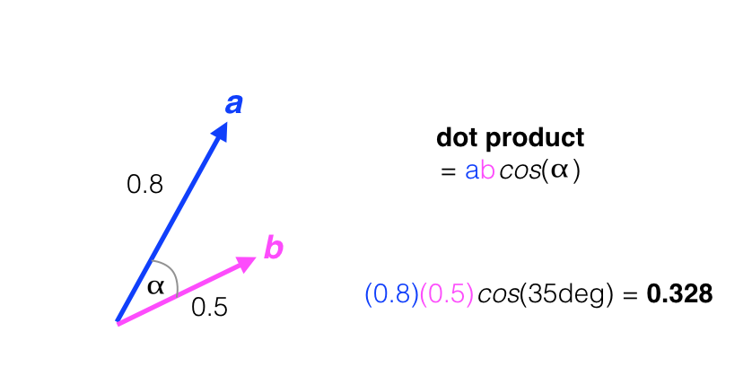 Dot product between two vectors, a and b. 0.8*0.5*cos(35 degrees) = 0.328.