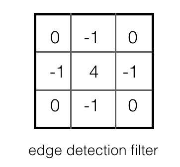 3x3 edge detection filter with row values [0,-1,0], [-1,4,-1], [0,-1,0].