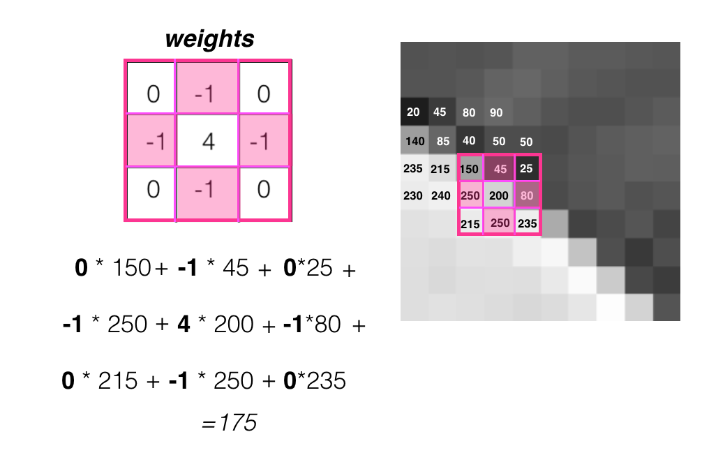 3x3 kernel weight values are highlighted.