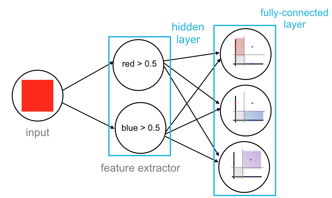 Complete neural network.